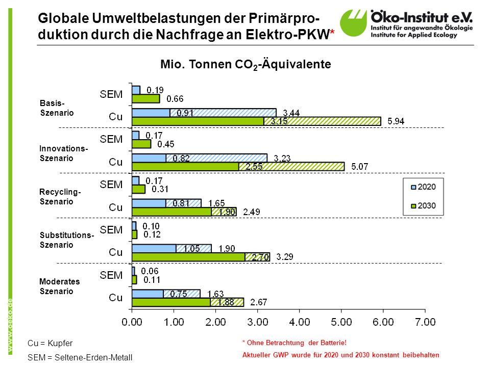 Globale Umweltbelastungen der Primärpro- duktion durch die Nachfrage an Elektro-PKW* Cu = Kupfer SEM = Seltene-Erden-Metall * Ohne Betrachtung der Bat