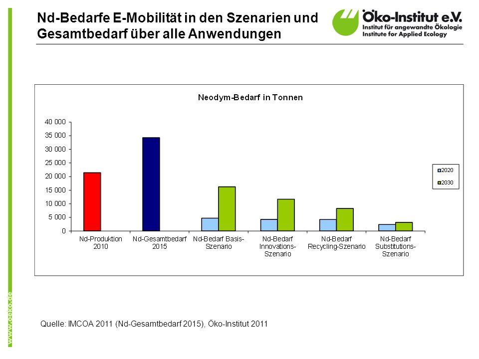 Nd-Bedarfe E-Mobilität in den Szenarien und Gesamtbedarf über alle Anwendungen Quelle: IMCOA 2011 (Nd-Gesamtbedarf 2015), Öko-Institut 2011