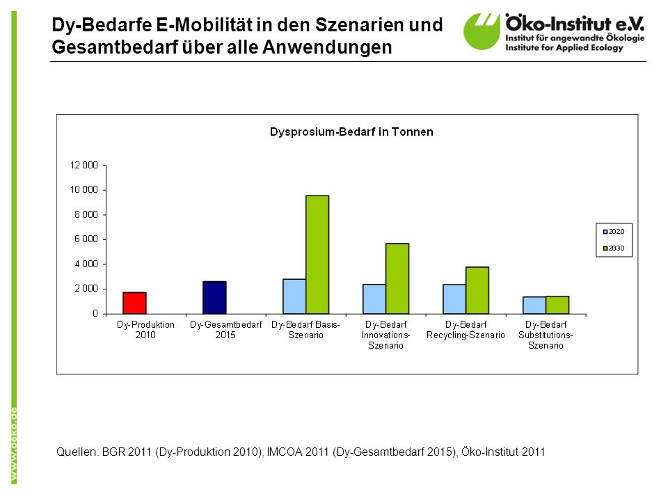 Dy-Bedarfe E-Mobilität in den Szenarien und Gesamtbedarf über alle Anwendungen Quellen: BGR 2011 (Dy-Produktion 2010), IMCOA 2011 (Dy-Gesamtbedarf 201