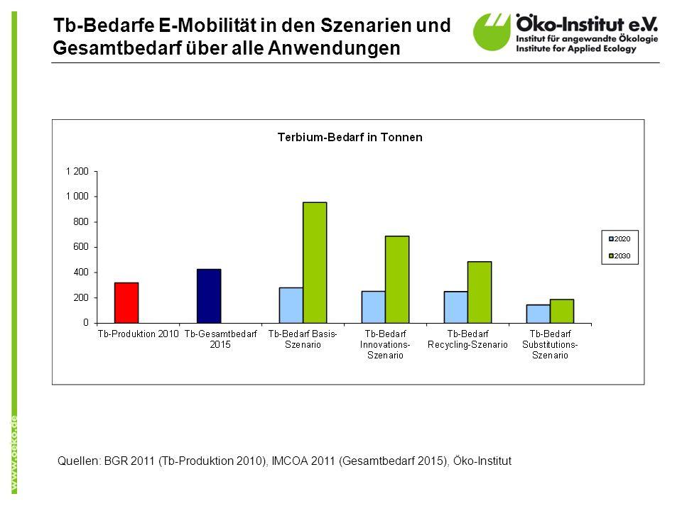 Tb-Bedarfe E-Mobilität in den Szenarien und Gesamtbedarf über alle Anwendungen Quellen: BGR 2011 (Tb-Produktion 2010), IMCOA 2011 (Gesamtbedarf 2015), Öko-Institut