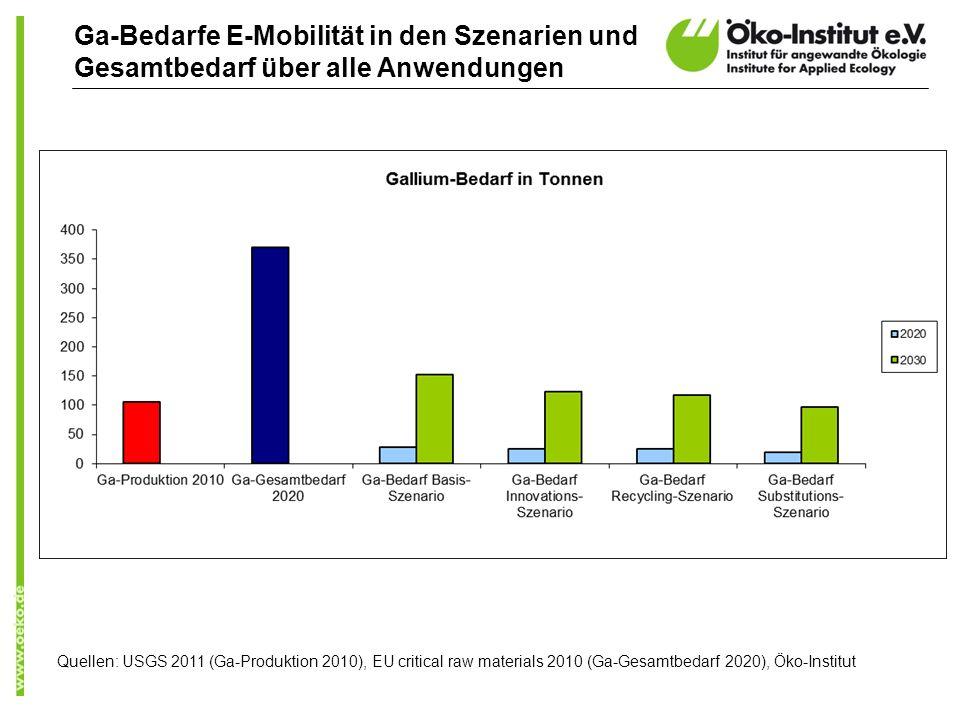 Ga-Bedarfe E-Mobilität in den Szenarien und Gesamtbedarf über alle Anwendungen Quellen: USGS 2011 (Ga-Produktion 2010), EU critical raw materials 2010