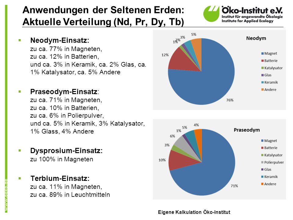 Anwendungen der Seltenen Erden: Aktuelle Verteilung (Nd, Pr, Dy, Tb) Neodym-Einsatz: zu ca. 77% in Magneten, zu ca. 12% in Batterien, und ca. 3% in Ke