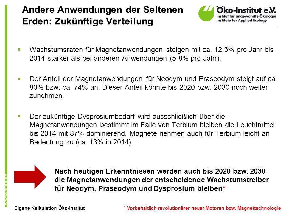Andere Anwendungen der Seltenen Erden: Zukünftige Verteilung Wachstumsraten für Magnetanwendungen steigen mit ca. 12,5% pro Jahr bis 2014 stärker als