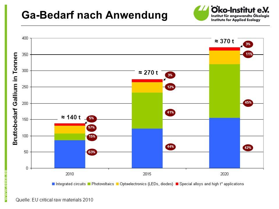 Ga-Bedarf nach Anwendung Quelle: EU critical raw materials 2010 270 t 370 t 140 t Bruttobedarf Gallium in Tonnen