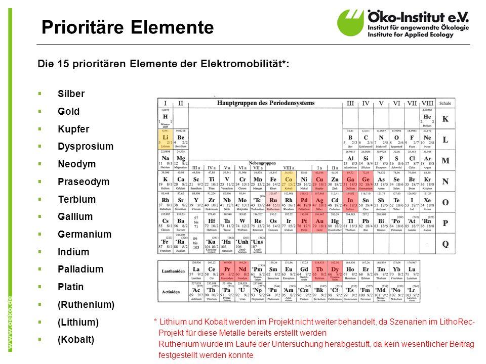 Prioritäre Elemente Die 15 prioritären Elemente der Elektromobilität*: Silber Gold Kupfer Dysprosium Neodym Praseodym Terbium Gallium Germanium Indium Palladium Platin (Ruthenium) (Lithium) (Kobalt) * Lithium und Kobalt werden im Projekt nicht weiter behandelt, da Szenarien im LithoRec- Projekt für diese Metalle bereits erstellt werden Ruthenium wurde im Laufe der Untersuchung herabgestuft, da kein wesentlicher Beitrag festgestellt werden konnte