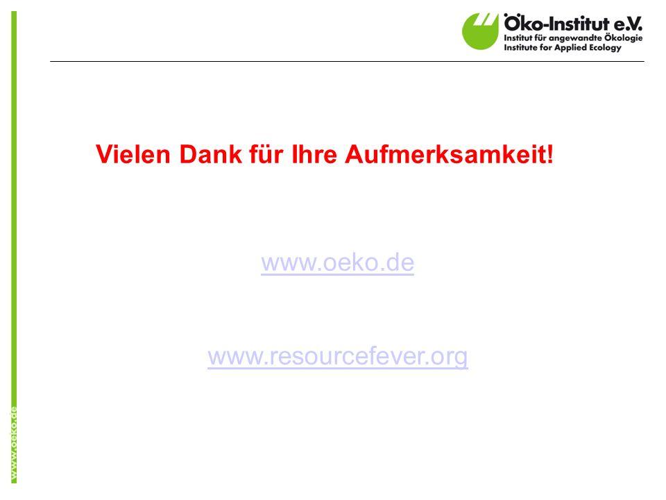 Vielen Dank für Ihre Aufmerksamkeit! www.oeko.de www.resourcefever.org