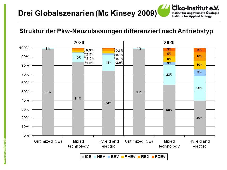 Struktur der Pkw-Neuzulassungen differenziert nach Antriebstyp Drei Globalszenarien (Mc Kinsey 2009)