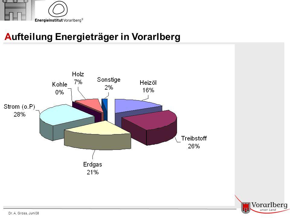 Dr. A. Gross, Juni 08 Aufteilung Energieträger in Vorarlberg