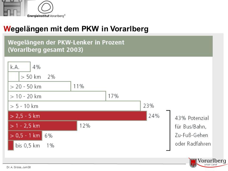 Dr. A. Gross, Juni 08 Wegelängen mit dem PKW in Vorarlberg