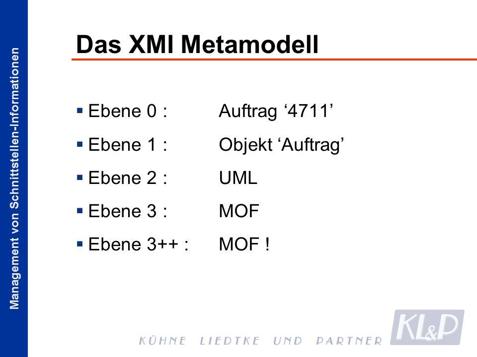 Management von Schnittstellen-Informationen Das XMI Metamodell Ebene 0 : Auftrag 4711 Ebene 1 :Objekt Auftrag Ebene 2 : UML Ebene 3 :MOF Ebene 3++ :MO
