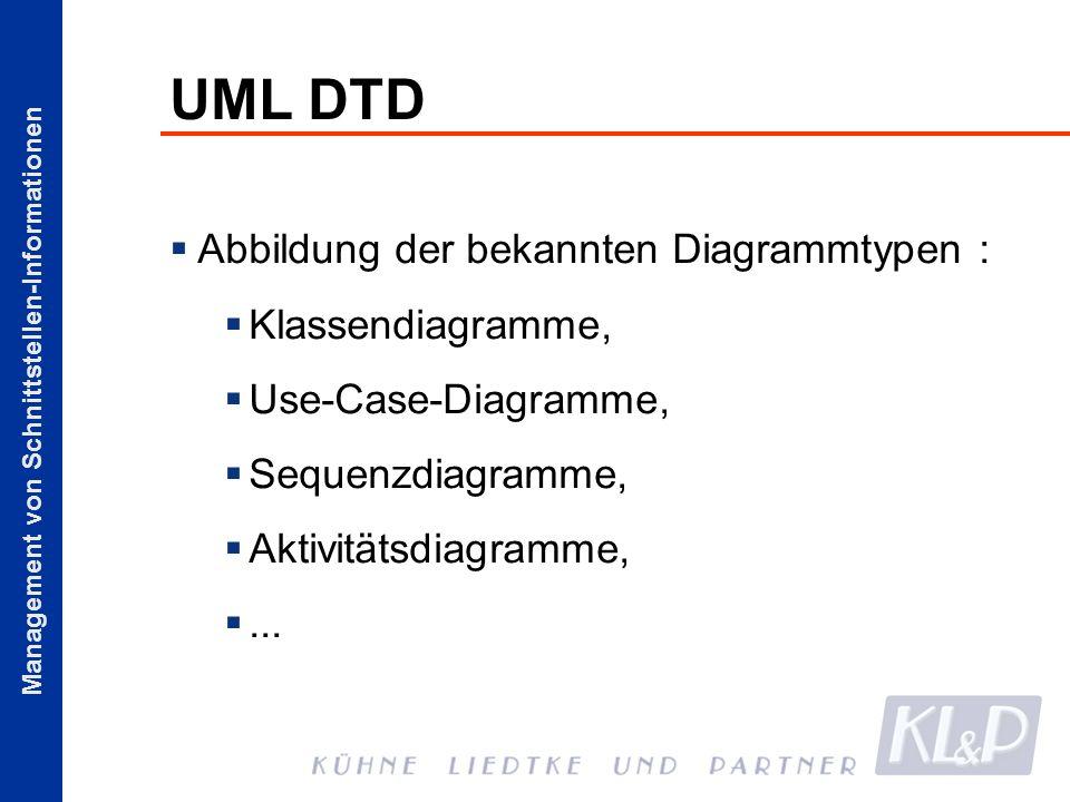 Management von Schnittstellen-Informationen UML DTD Abbildung der bekannten Diagrammtypen : Klassendiagramme, Use-Case-Diagramme, Sequenzdiagramme, Ak