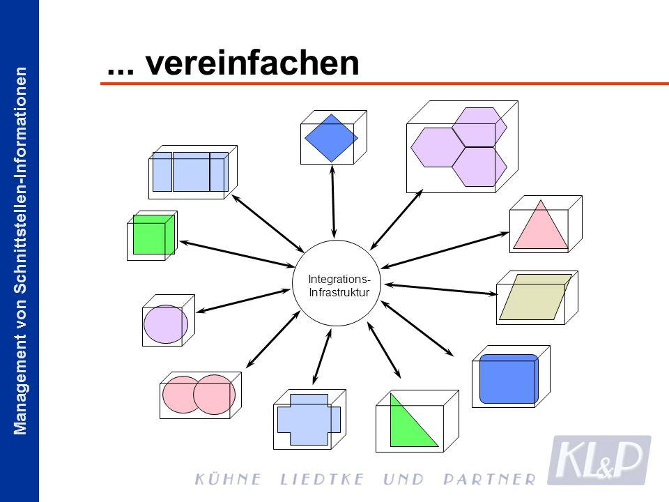 Management von Schnittstellen-Informationen... vereinfachen Integrations- Infrastruktur