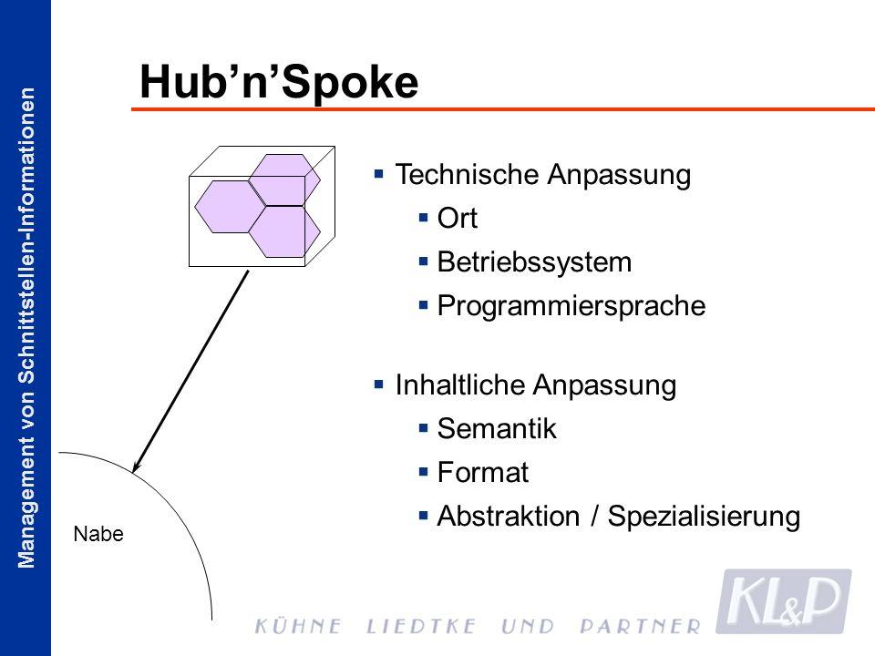 Management von Schnittstellen-Informationen HubnSpoke Nabe Technische Anpassung Ort Betriebssystem Programmiersprache Inhaltliche Anpassung Semantik F