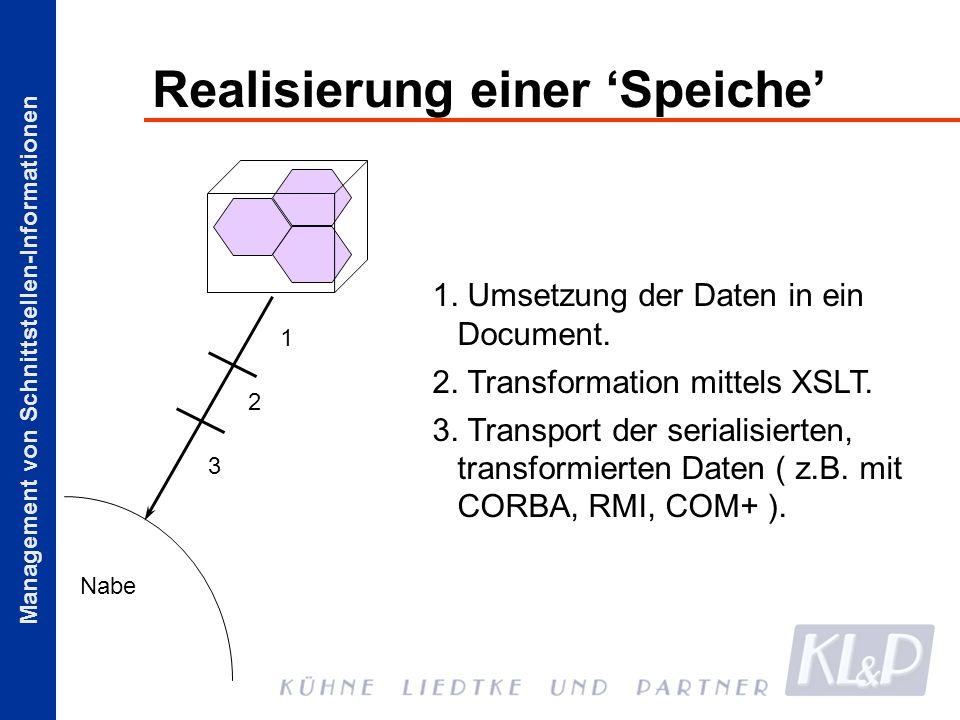 Management von Schnittstellen-Informationen Realisierung einer Speiche 1. Umsetzung der Daten in ein Document. 2. Transformation mittels XSLT. 3. Tran