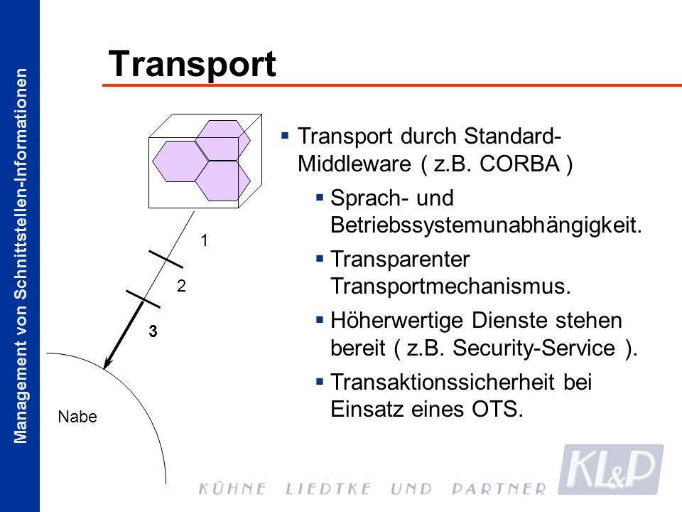 Management von Schnittstellen-Informationen Transport Transport durch Standard- Middleware ( z.B. CORBA ) Sprach- und Betriebssystemunabhängigkeit. Tr