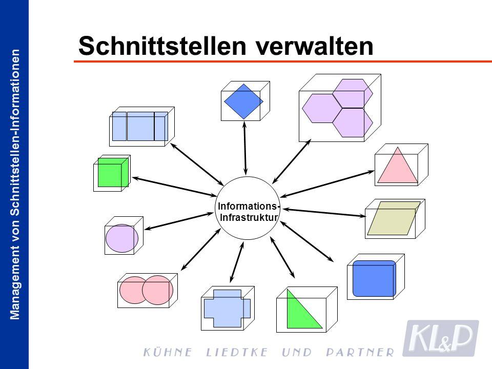Management von Schnittstellen-Informationen Schnittstellen verwalten Informations- Infrastruktur