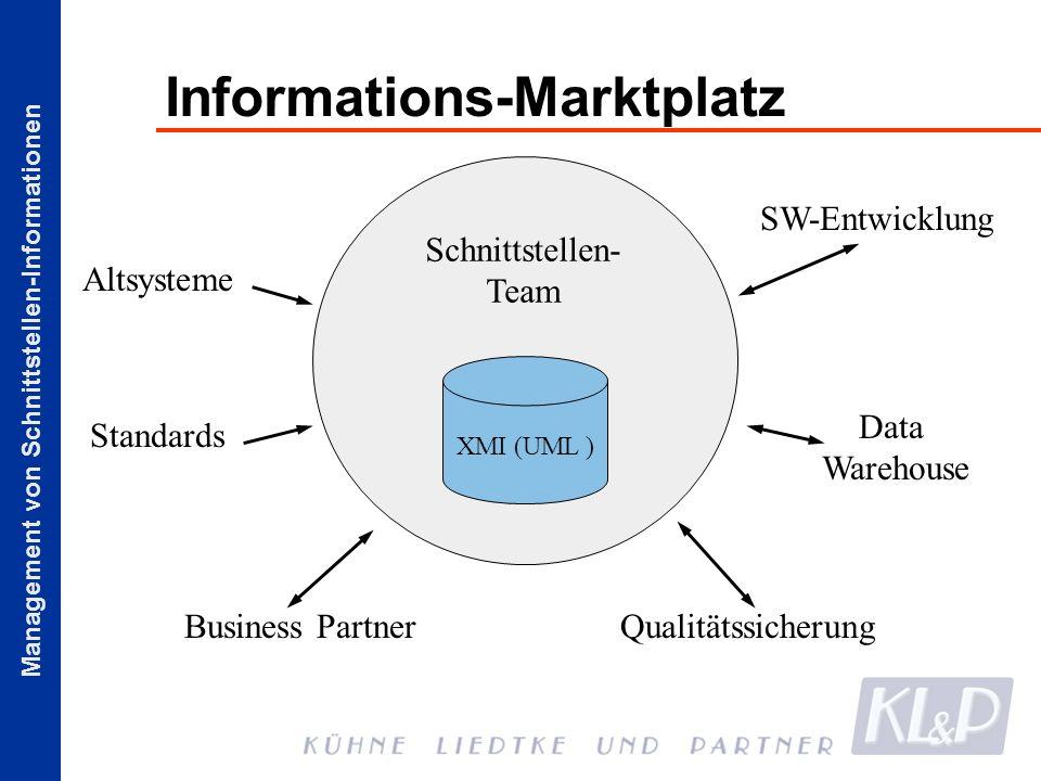 Management von Schnittstellen-Informationen Informations-Marktplatz Schnittstellen- Team Altsysteme Business Partner Standards SW-Entwicklung Data War