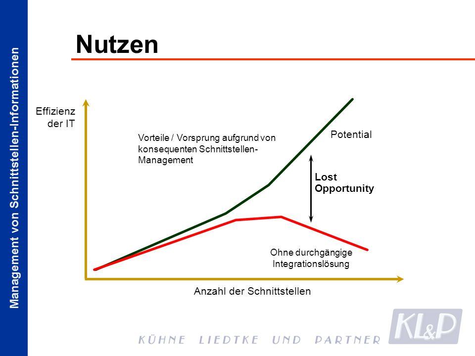 Management von Schnittstellen-Informationen Nutzen Anzahl der Schnittstellen Potential Ohne durchgängige Integrationslösung Vorteile / Vorsprung aufgr