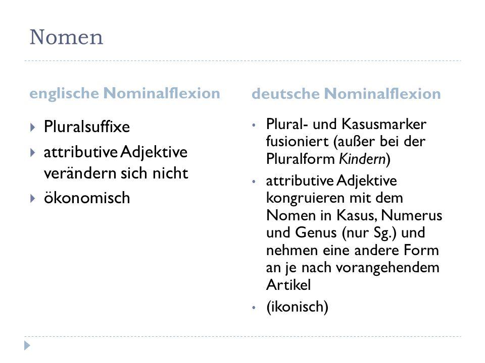 Nomen englische Nominalflexion deutsche Nominalflexion Pluralsuffixe attributive Adjektive verändern sich nicht ökonomisch Plural- und Kasusmarker fus
