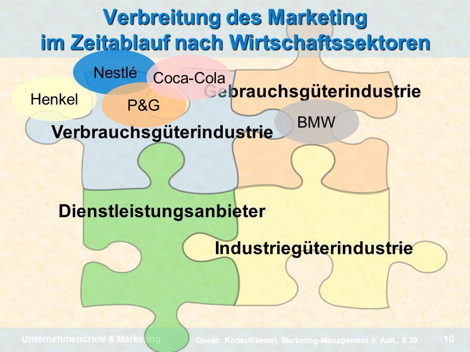 Unternehmensziele & Marketing10 Gebrauchsgüterindustrie Industriegüterindustrie Dienstleistungsanbieter Verbrauchsgüterindustrie Verbreitung des Marke