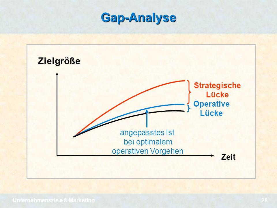 Unternehmensziele & Marketing28Gap-Analyse Zielgröße Zeit Strategische Lücke Operative Lücke angepasstes Ist bei optimalem operativen Vorgehen