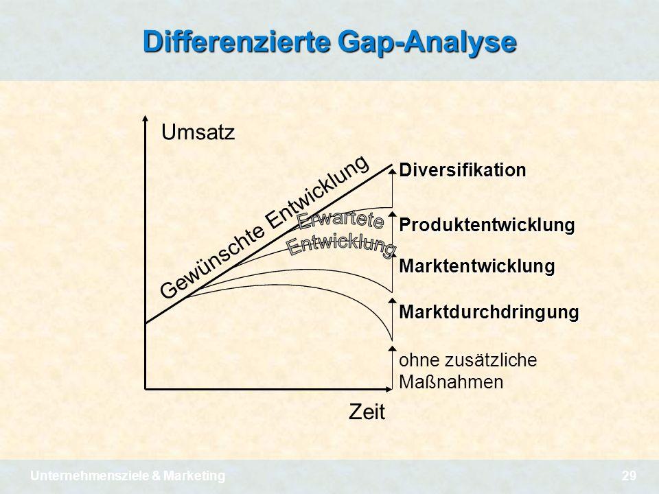Unternehmensziele & Marketing29 Differenzierte Gap-Analyse Umsatz Zeit Gewünschte Entwicklung ohne zusätzliche Maßnahmen Marktdurchdringung Marktentwi