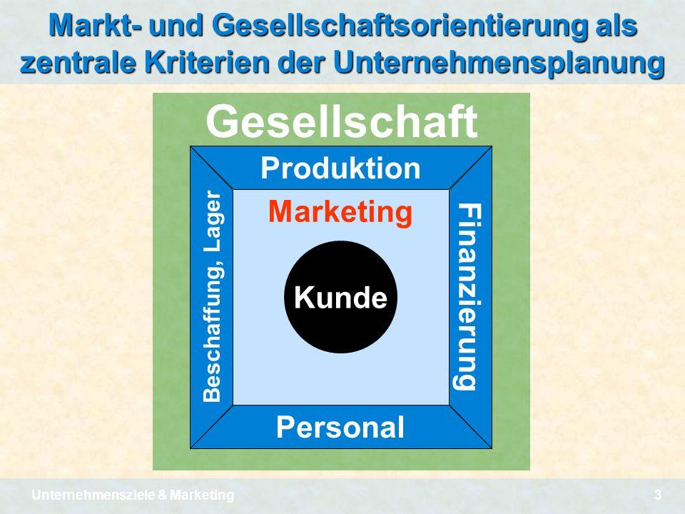 Unternehmensziele & Marketing3 Gesellschaft Marketing Kunde Produktion Markt- und Gesellschaftsorientierung als zentrale Kriterien der Unternehmenspla