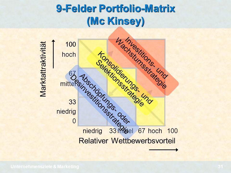 Unternehmensziele & Marketing31 9-Felder Portfolio-Matrix (Mc Kinsey) 100 67 33 100 67 33 0 hoch mittel niedrig 100 3367100niedrigmittelhoch Marktattr
