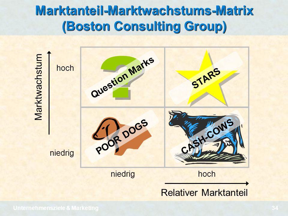Unternehmensziele & Marketing34 Marktanteil-Marktwachstums-Matrix (Boston Consulting Group) niedrig hoch Relativer Marktanteil hoch niedrig Marktwachs