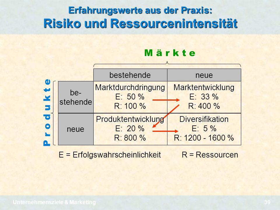 Unternehmensziele & Marketing39 Erfahrungswerte aus der Praxis: Risiko und Ressourcenintensität Marktdurchdringung E: 50 % R: 100 % Produktentwicklung
