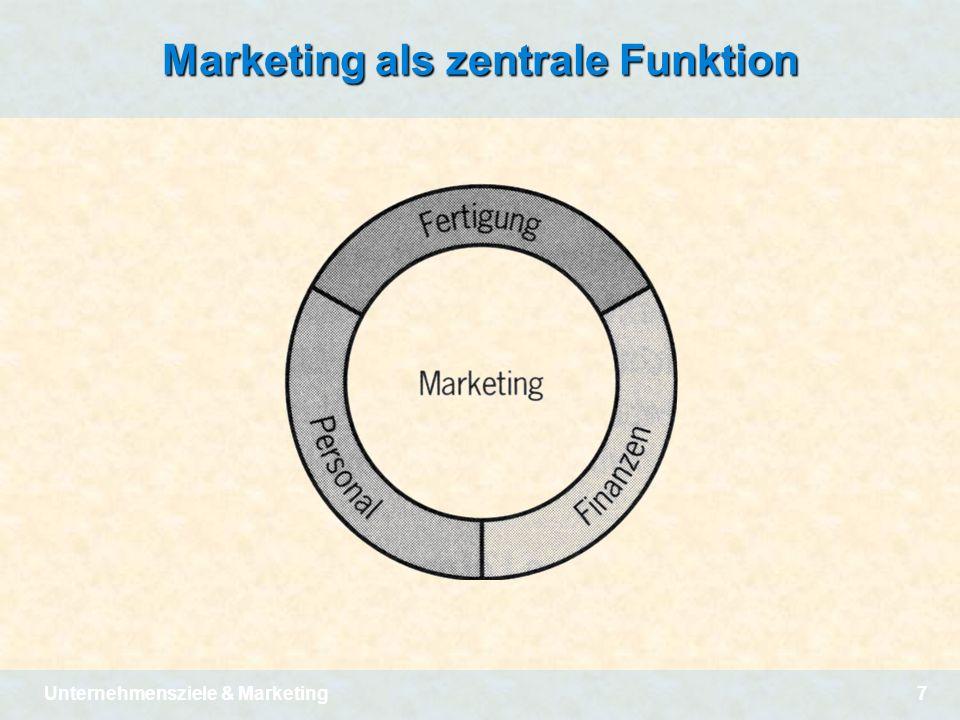 Unternehmensziele & Marketing7 Marketing als zentrale Funktion