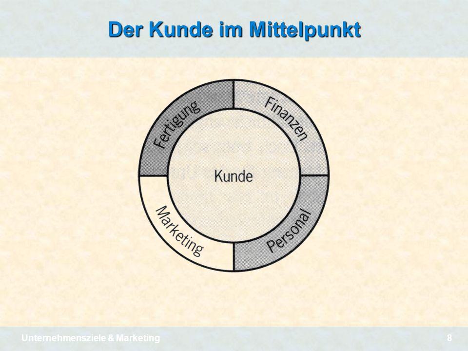 Unternehmensziele & Marketing8 Der Kunde im Mittelpunkt