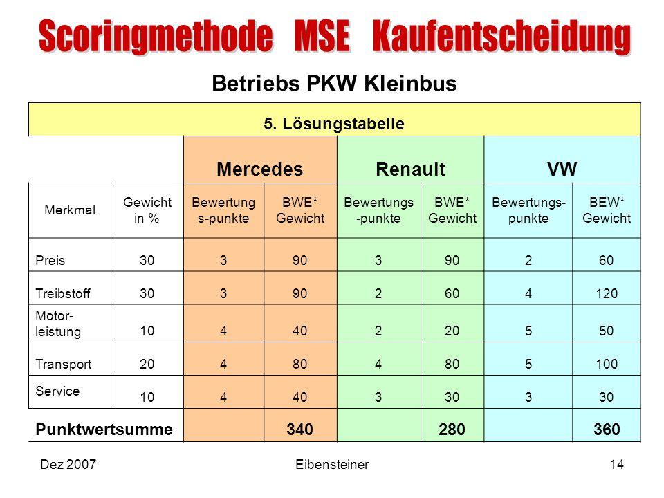 Betriebs PKW Kleinbus Dez 2007Eibensteiner14 5. Lösungstabelle MercedesRenaultVW Merkmal Gewicht in % Bewertung s-punkte BWE* Gewicht Bewertungs -punk