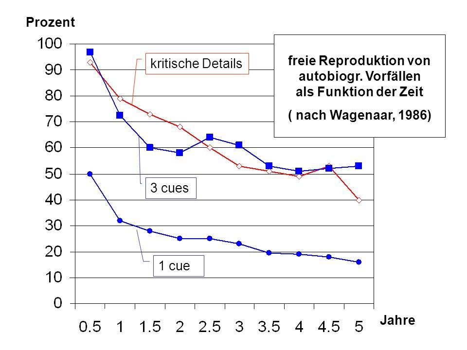 180 kritische Details 3 cues 1 cue Prozent Jahre freie Reproduktion von autobiogr. Vorfällen als Funktion der Zeit ( nach Wagenaar, 1986)