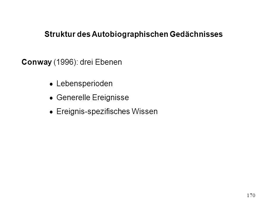 170 Struktur des Autobiographischen Gedächnisses Conway (1996): drei Ebenen Lebensperioden Generelle Ereignisse Ereignis-spezifisches Wissen