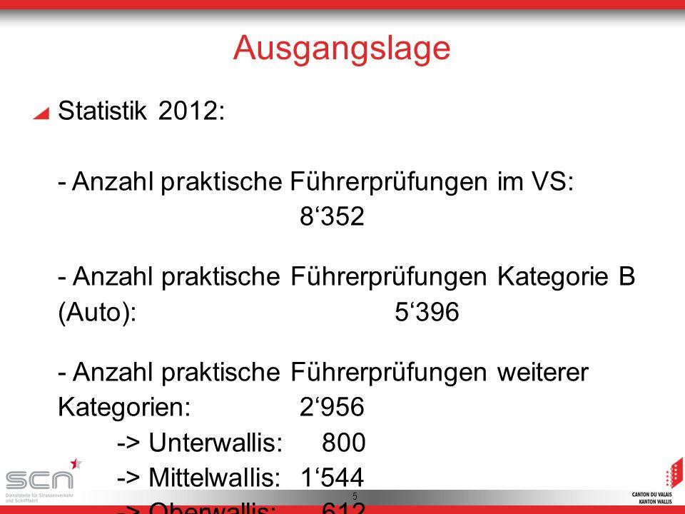 5 Ausgangslage Statistik 2012: - Anzahl praktische Führerprüfungen im VS: 8352 - Anzahl praktische Führerprüfungen Kategorie B (Auto):5396 - Anzahl praktische Führerprüfungen weiterer Kategorien:2956 -> Unterwallis: 800 -> Mittelwallis:1544 -> Oberwallis: 612