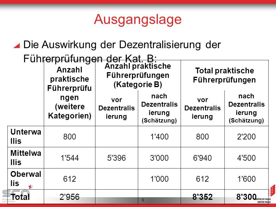 6 Ausgangslage Die Auswirkung der Dezentralisierung der Führerprüfungen der Kat.