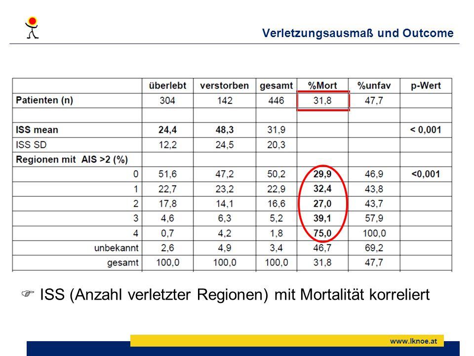 www.lknoe.at Verletzungsausmaß und Outcome ISS (Anzahl verletzter Regionen) mit Mortalität korreliert