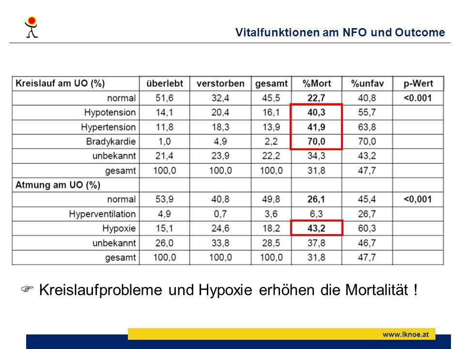 www.lknoe.at Vitalfunktionen am NFO und Outcome Kreislaufprobleme und Hypoxie erhöhen die Mortalität !