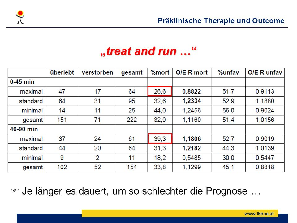 www.lknoe.at Präklinische Therapie und Outcome treat and run …treat and run … Je länger es dauert, um so schlechter die Prognose …