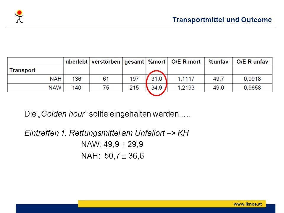 www.lknoe.at Transportmittel und Outcome Die Golden hour sollte eingehalten werden …. Eintreffen 1. Rettungsmittel am Unfallort => KH NAW: 49,9 29,9 N