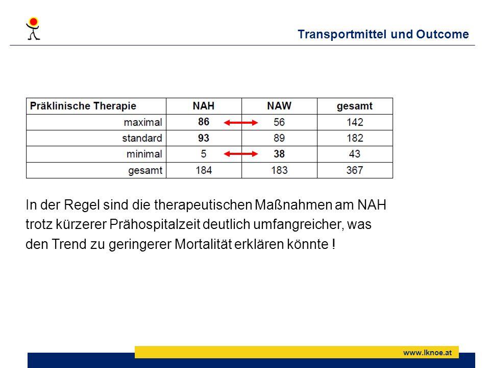 www.lknoe.at Transportmittel und Outcome In der Regel sind die therapeutischen Maßnahmen am NAH trotz kürzerer Prähospitalzeit deutlich umfangreicher,