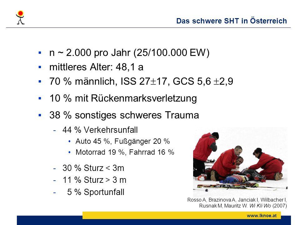 www.lknoe.at Das schwere SHT in Österreich n ~ 2.000 pro Jahr (25/100.000 EW) mittleres Alter: 48,1 a 70 % männlich, ISS 27 17, GCS 5,6 2,9 10 % mit R