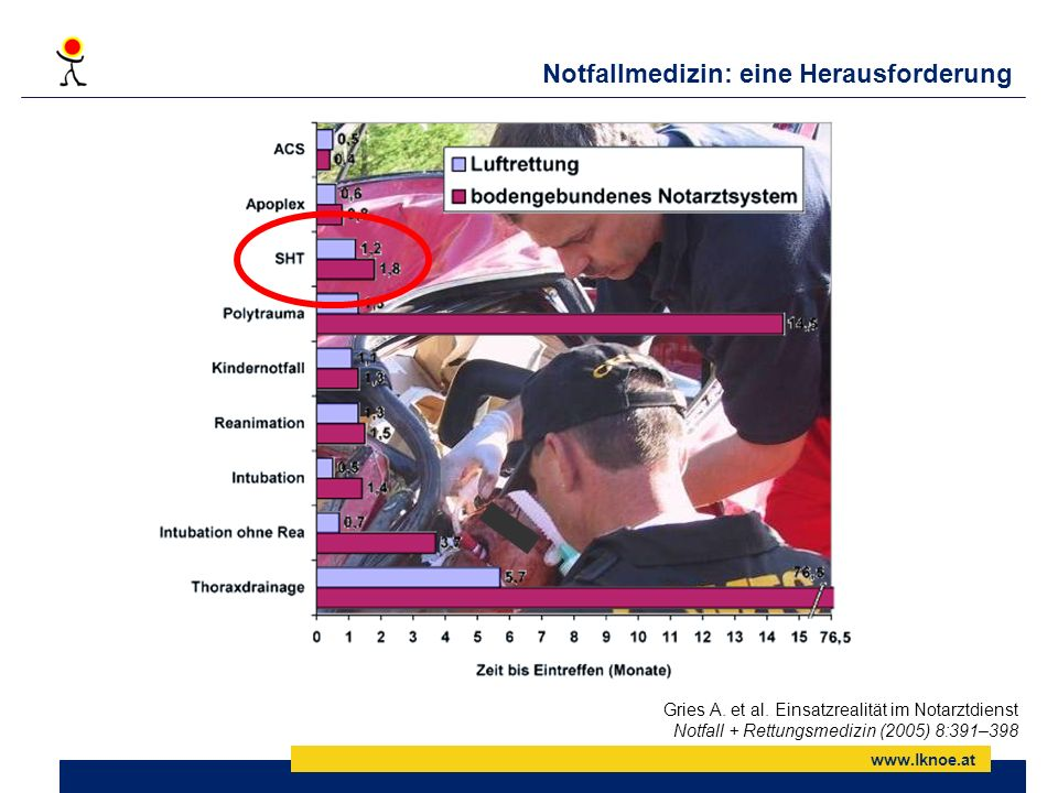 www.lknoe.at Transportmittel und Outcome In der Regel sind die therapeutischen Maßnahmen am NAH trotz kürzerer Prähospitalzeit deutlich umfangreicher, was den Trend zu geringerer Mortalität erklären könnte !