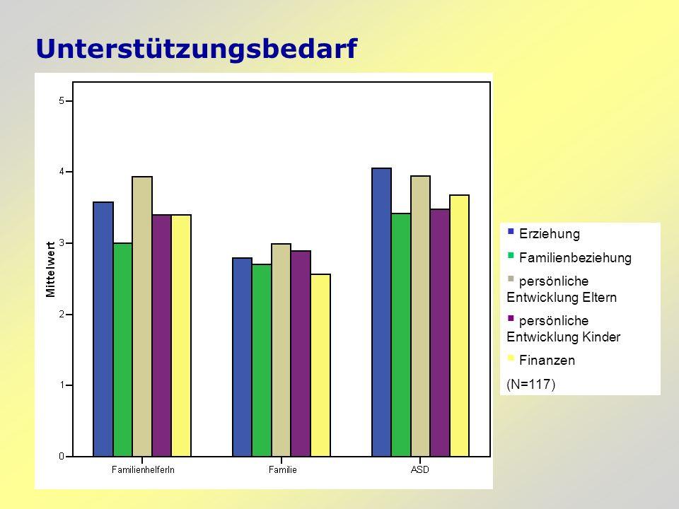 Unterstützungsbedarf Erziehung Familienbeziehung persönliche Entwicklung Eltern persönliche Entwicklung Kinder Finanzen (N=117)