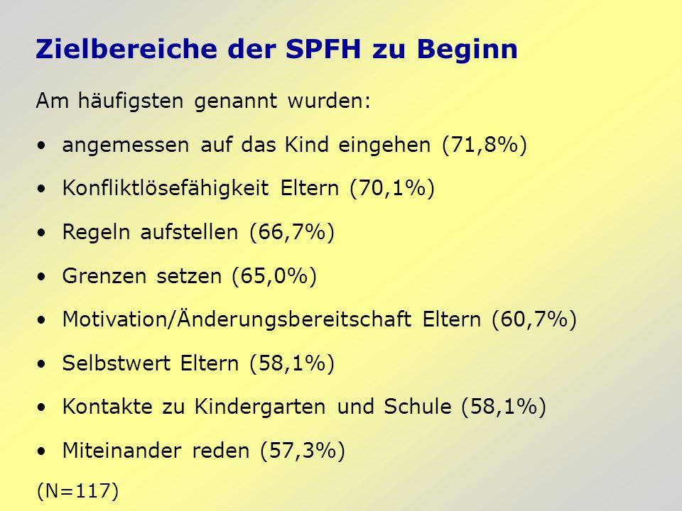 Zielbereiche der SPFH zu Beginn Am häufigsten genannt wurden: angemessen auf das Kind eingehen (71,8%) Konfliktlösefähigkeit Eltern (70,1%) Regeln aufstellen (66,7%) Grenzen setzen (65,0%) Motivation/Änderungsbereitschaft Eltern (60,7%) Selbstwert Eltern (58,1%) Kontakte zu Kindergarten und Schule (58,1%) Miteinander reden (57,3%) (N=117)