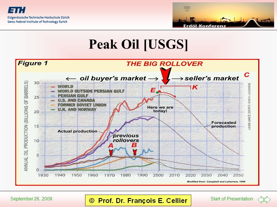 Start of Presentation September 26, 2009 Peak Oil [USGS]