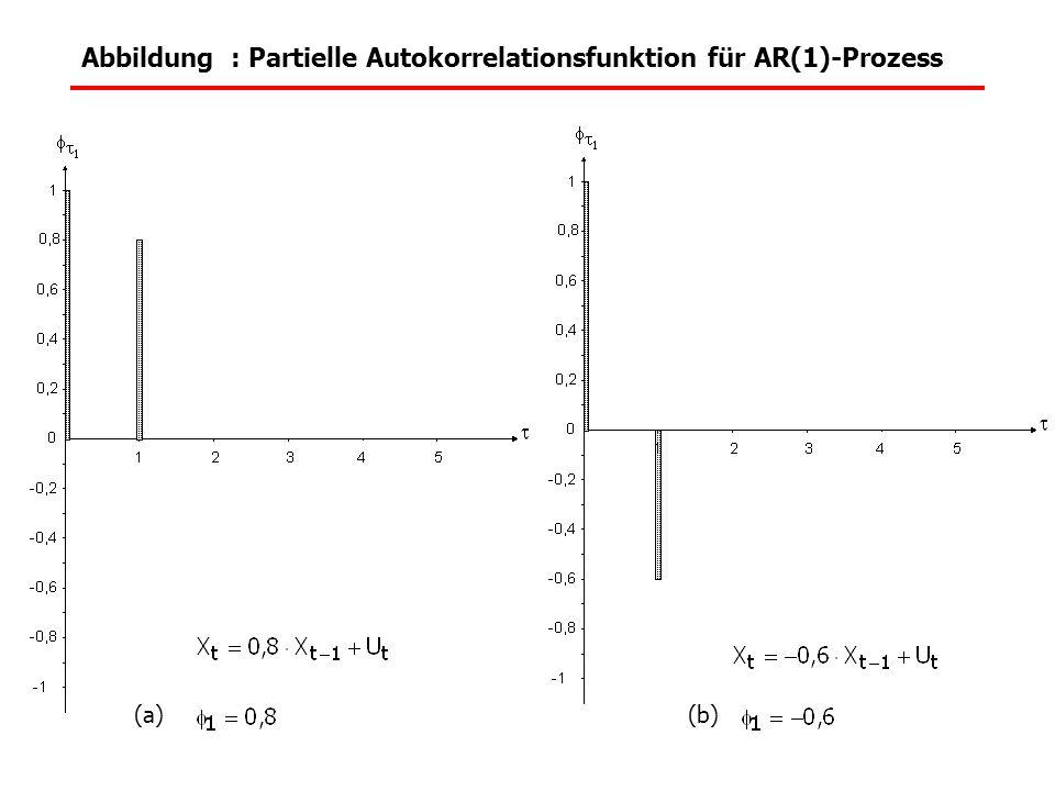 Abbildung : Partielle Autokorrelationsfunktion für AR(1)-Prozess (a)(b)