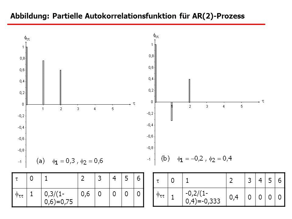 Abbildung: Partielle Autokorrelationsfunktion für AR(2)-Prozess 0123456 10,3/(1- 0,6)=0,75 0,60000 0123456 1 -0,2/(1- 0,4)=-0,333 0,40000