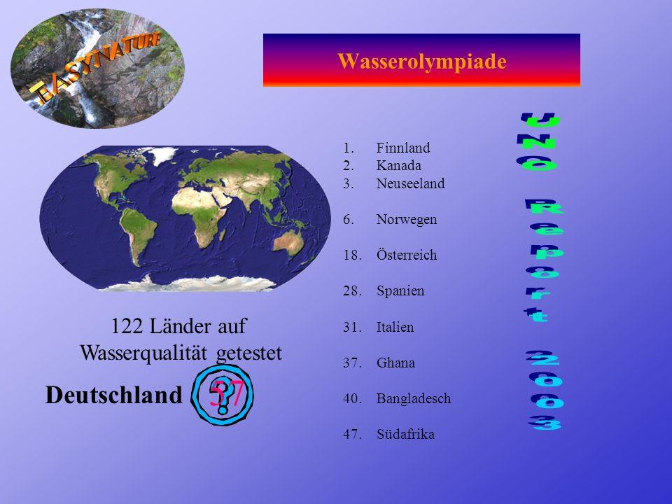 Wasserolympiade 1.Finnland 2.Kanada 3.Neuseeland 6.Norwegen 18.Österreich 28.Spanien 31.Italien 37.Ghana 40.Bangladesch 47.Südafrika Deutschland 57 122 Länder auf Wasserqualität getestet